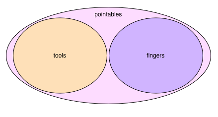 Pointables