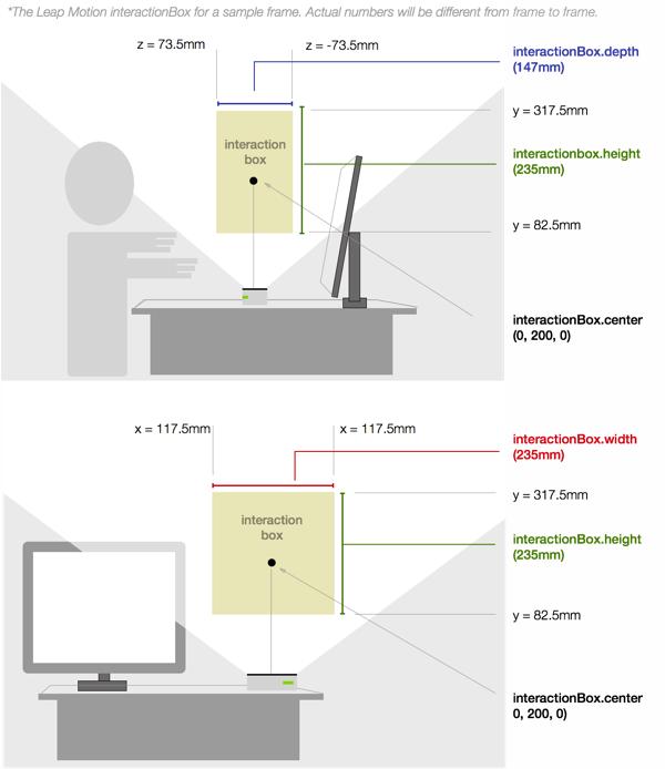 https://di4564baj7skl.cloudfront.net/documentation/images/IBox_Diagram.png