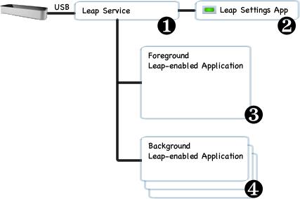 https://di4564baj7skl.cloudfront.net/documentation/v2/images/Arch_OS_Level_Diagram.png