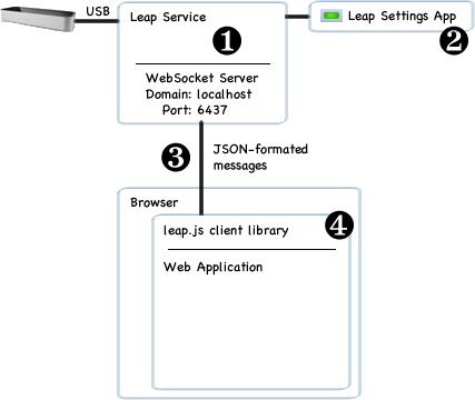 System Architecture — Leap Motion Python SDK v2 3 documentation