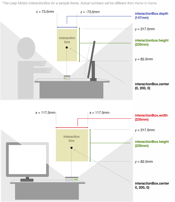 https://di4564baj7skl.cloudfront.net/documentation/v2/images/IBox_Diagram.png