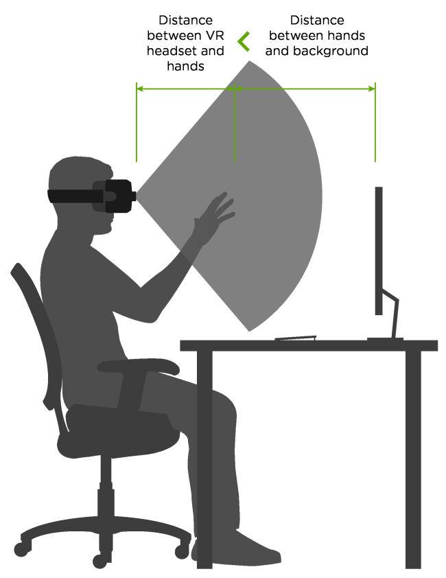 https://di4564baj7skl.cloudfront.net/documentation/v2/images/VR-distance.png